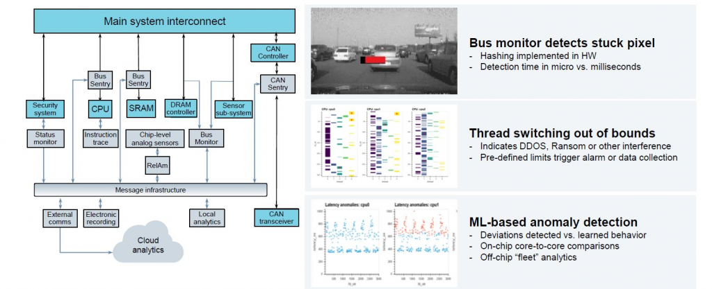 Figure 2. Embedded analytics increase coverage, speed and insight (Siemens - click to enlarge)