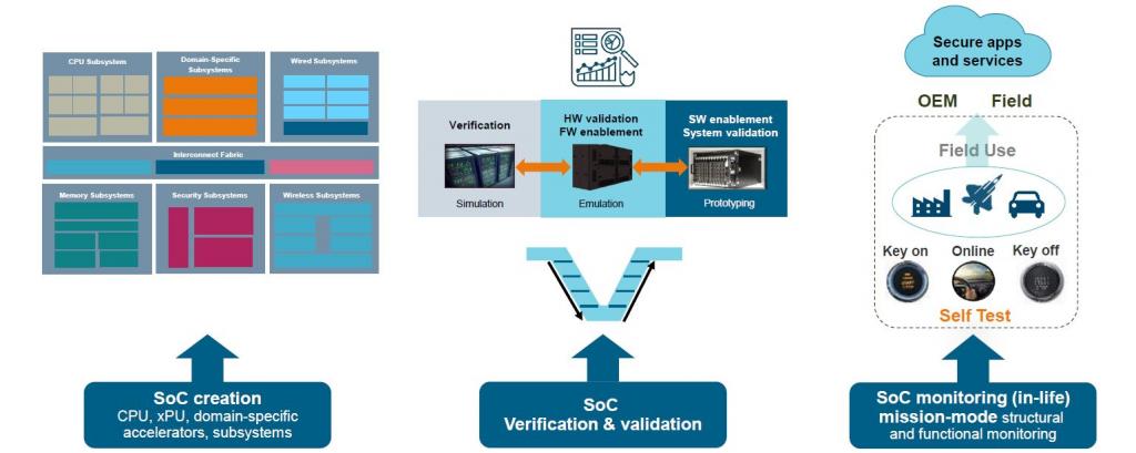 Figure 1. Enabling the digital twin transforms SoC design and deployment (Siemens)