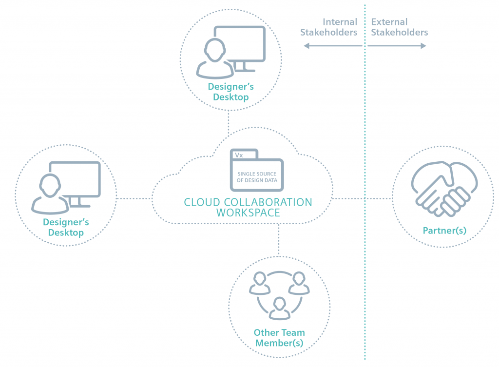 Figure 1. The cloud is the hub for storing, organizing, managing, and sharing design data (Siemens)