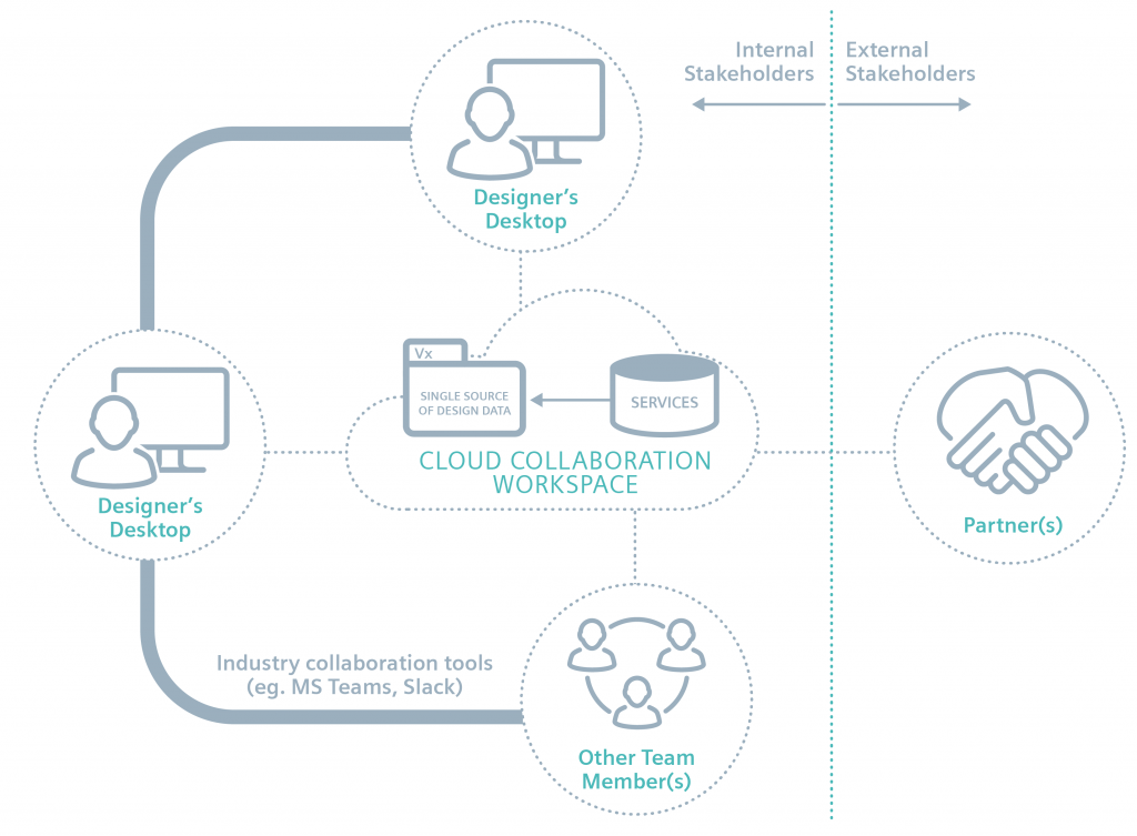Figure 3. Additional value-added services allow more work to be done on the single source of data without leaving the collaboration workspace (Siemens)