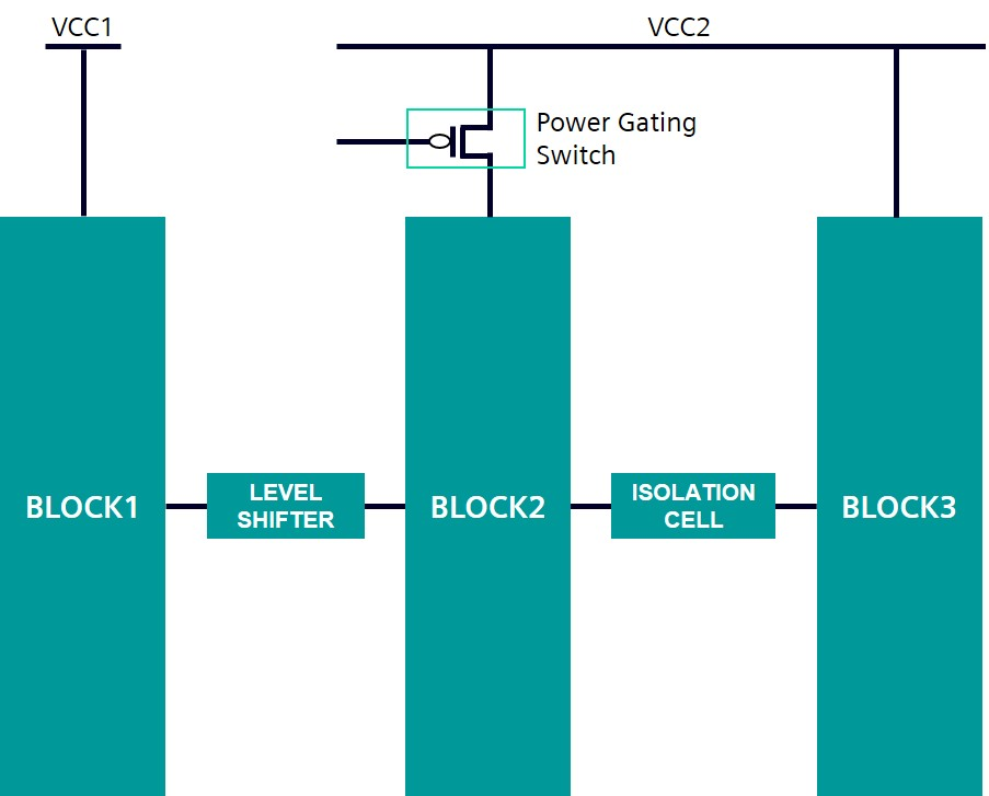 Figure 1.Verifying accurate use of elements such as level shifters, isolation cells, and power gating switches inside a low-power design requires specialized techniques (Siemens EDA).