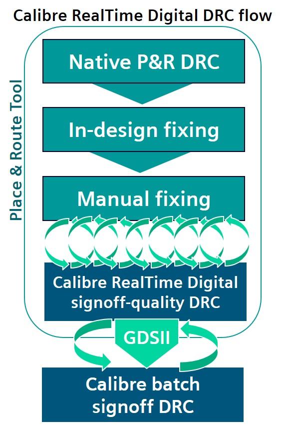 Figure 1.The Calibre RealTime Digital DRC flow enables multiple, fast DRC fix-verify iterations during P&Rn (Siemens).