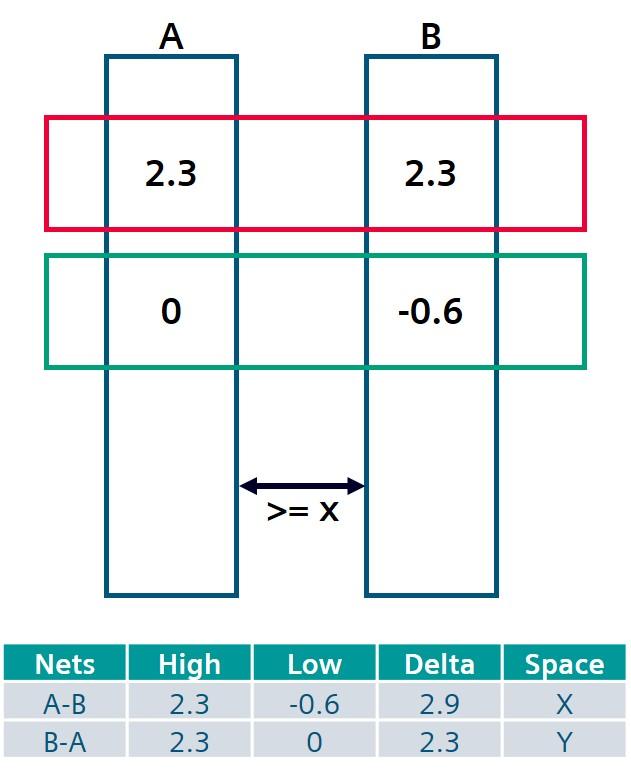 Figure 3.Voltage-aware DRC checking for spacing between interconnects (Siemens EDA).