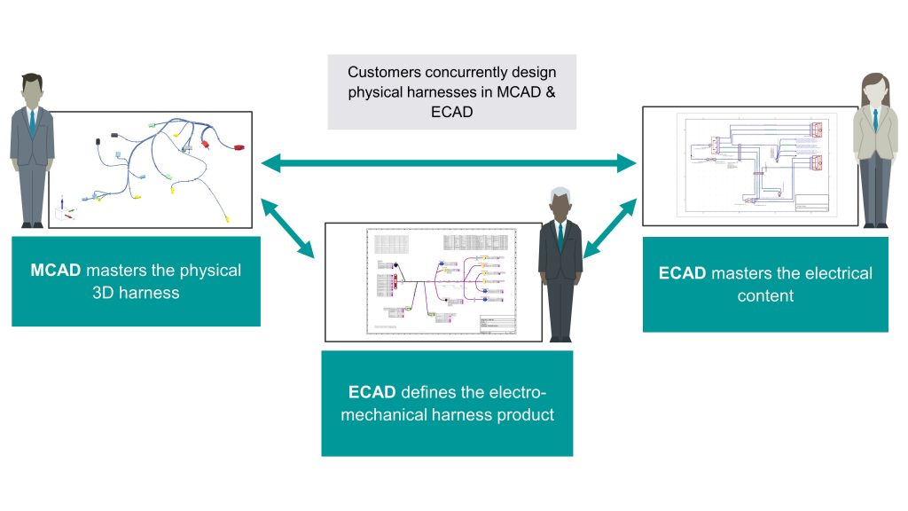 Figure 2. Digitalization allows electrical and mechanical domains to work closely together with greater insight (Siemens EDA)