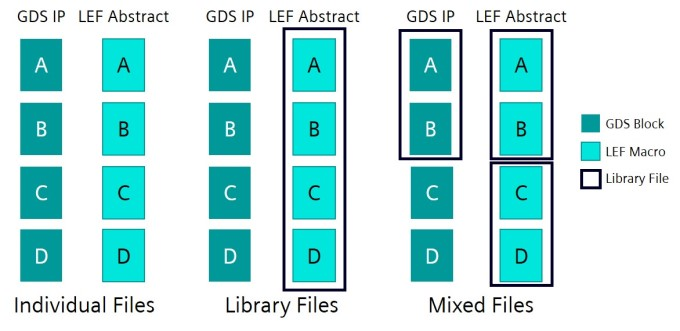 Figure 1. An abstract LEF file and its physical GDS counterpart may be individual GDS and LEF files or combinations of files (Siemens)