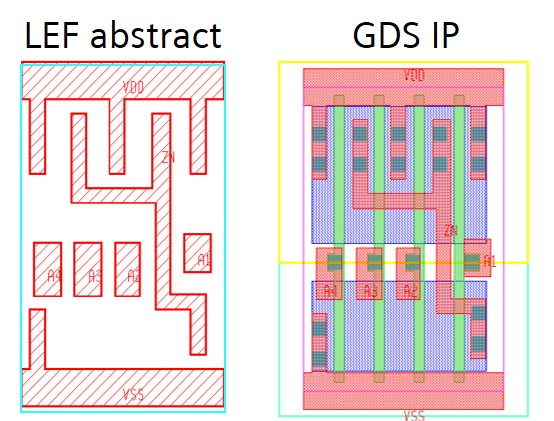 Figure 2. Physical design objects found in GDS include shapes on device creation layers and other objects not always represented in the abstract LEF macro (Siemens)
