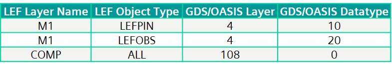 Figure 4. The Calibre FDI map file format provides direct mapping between LEF/DEF objects and GDS/OASIS layer and datatype numbers (Siemens)