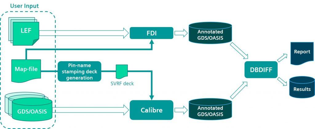 Figure 5. Calibre comparison utility process flow (Siemens)