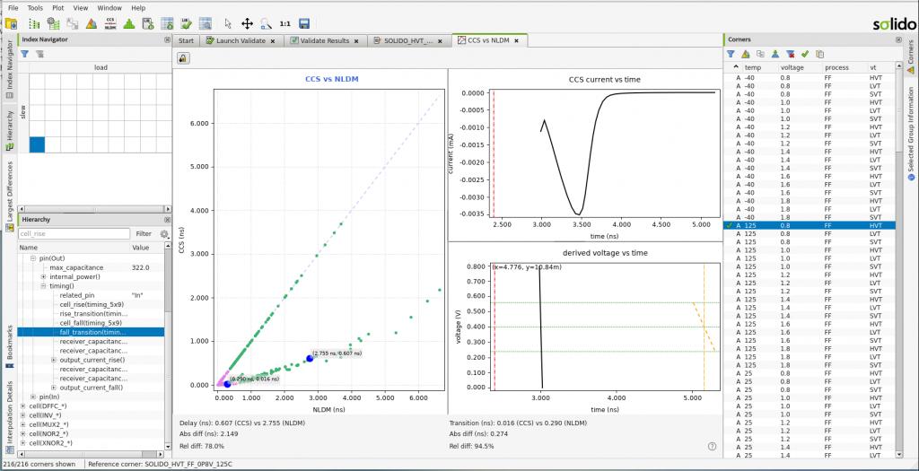 Figure 3. Comparing waveforms in Solido Analytics (Siemens EDA – click to enlarge)