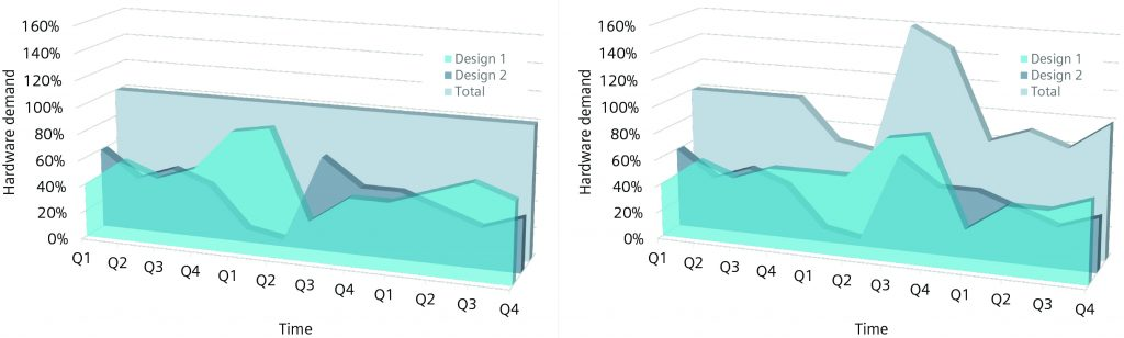 Figure 3.As long as competing resource demands do not exceed supply, companies can use in-house resources. When peak usage overlaps, companies may need external resources (Siemens EDA)