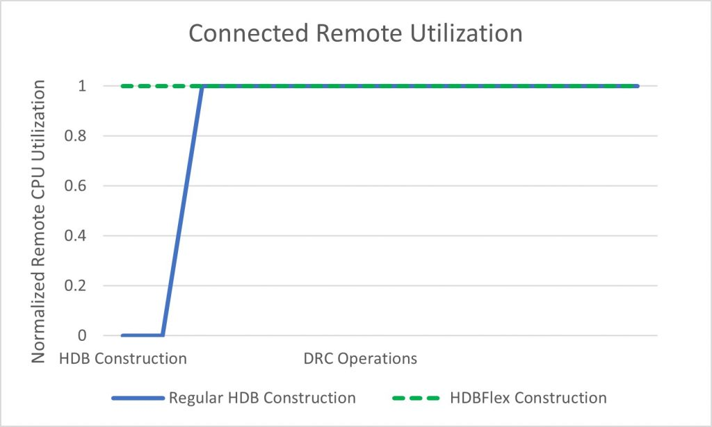 Figure 4.CPU utilization as a percentage of total acquired CPUs. The Calibre HDBflex process only connects to the primary server during HDB construction, ensuring that CPU utilization is sustained at 100% throughout the entire flow (Siemens EDA)
