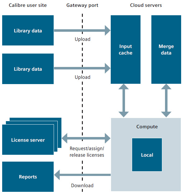 Figure 5.Uploading blocks and routing separately, then combining the data in the cloud server, minimizes both upload time and potential bottlenecks (Siemens EDA)