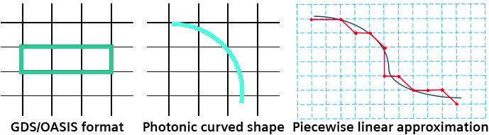 Figure 1. Photonic IC curved layout and linear approximation (Siemens EDA)