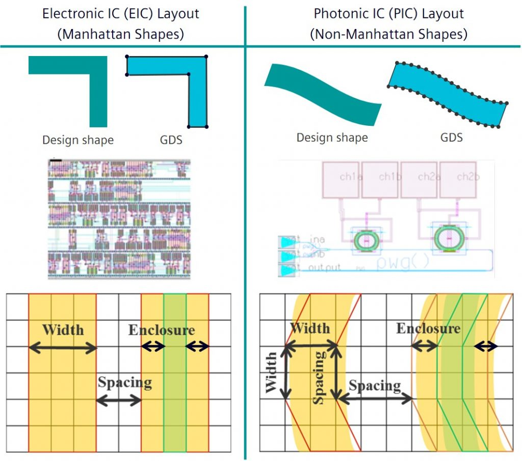 Figure 2. Physical verification challenges of curvilinear structures (Siemens EDA)