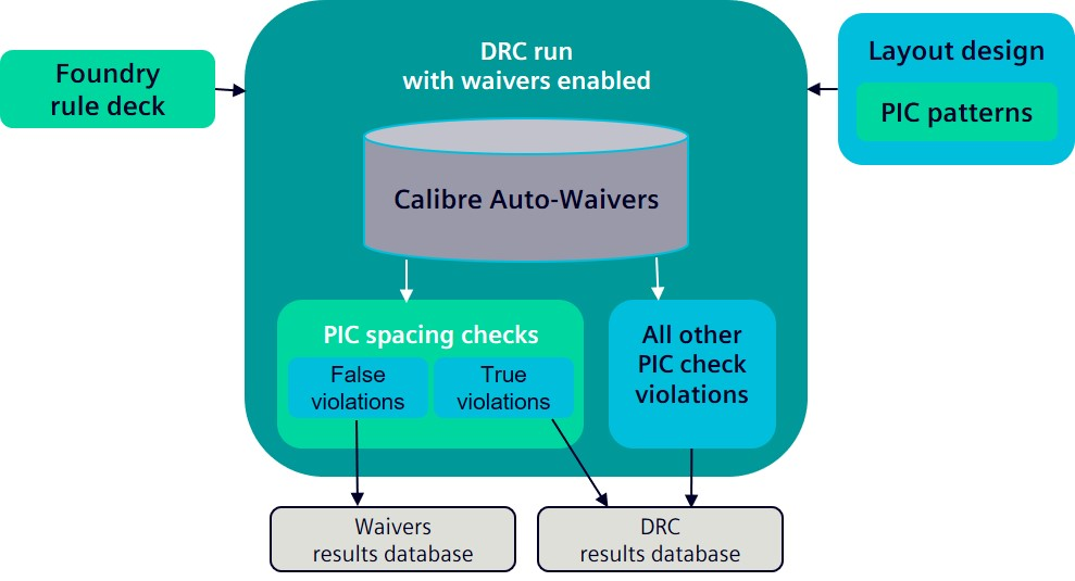 Figure 5. Calibre Auto-Waivers post-processing automatically filters out SiP false violations (Siemens EDA)