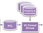 VC formal tools featimg