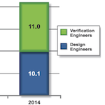 Mentor Graphics/Wilson Research Group Functional Verification Study