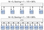 Test cost reduction featimg