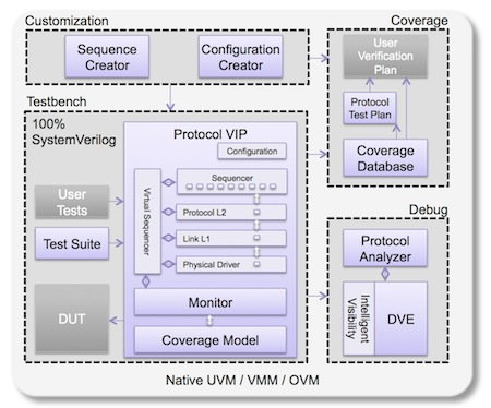 Synopsys VIPER architecture