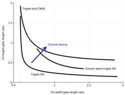 Graph showing fin width/height scaling for constant DIBL (simplified from Sun et al, EDL 2008)