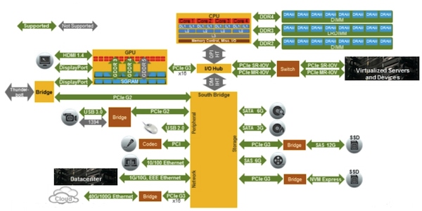 Cadence cloud infrastructure verification IP suite - server, networking and storage (Source: Cadence Design Systems)