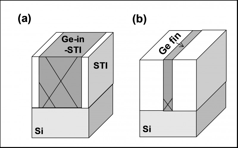 TSMC-germanium-finFET diagram from IEDM 2012