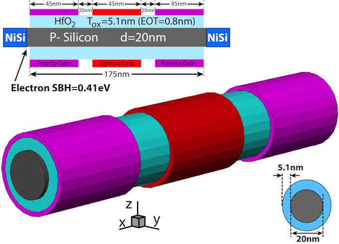 Ambipolar nanowire diagram from EPFL IEDM 2012