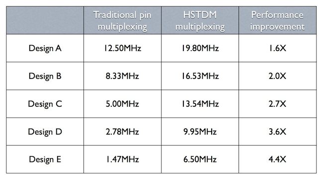 Traditional pin vs high-speed time-domain multiplexing for FPGA prototyping (Source: Synopsys)