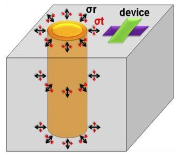 Combining radial and tangential forces creates non-uniform stresses around the TSV  (Source: TSMC)