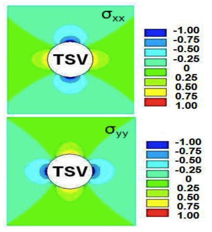 The impact on the transistor varies, depending whether it is aligned radially or tangentially to the TSV (Source: TSMC)