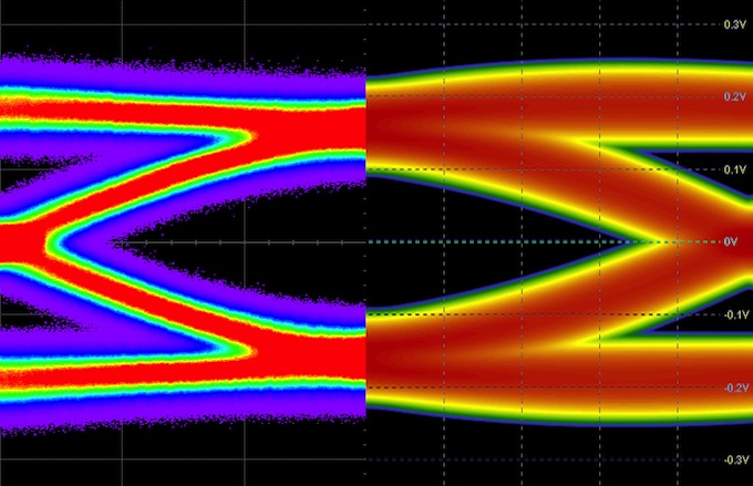 Measured (at left) vs simulated eye diagram for a multiboard system (Source: Mentor Graphics)
