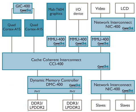 This interconnect scheme embodies 'unit of compute' concepts (Source: ARM)