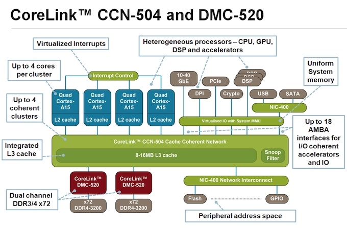 This cache coherent network could be used to interconnect 'units of compute' (Source: ARM)