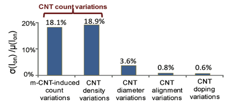 Figure 1. Relative contributions of carbon nanotube specific variations to CNFET on-current variations (Source: Stanford University)
