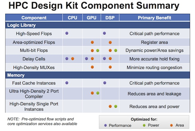 HPC DesignKit PPA priorities (Source: Synopsys)
