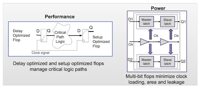 Specialty flops in HPC Design Kit (Source: Synopsys)