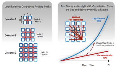 Xilinx has added 'fast track' routes to try to narrow the gap between logic blocks and routing resource