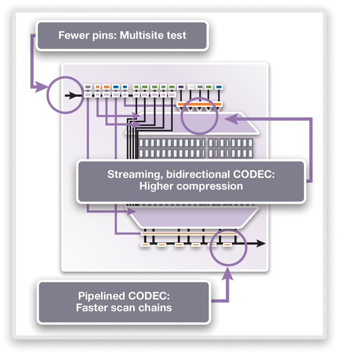 Pipelining the codec helps speed up scan chains and save access pins (Source: Synopsys)