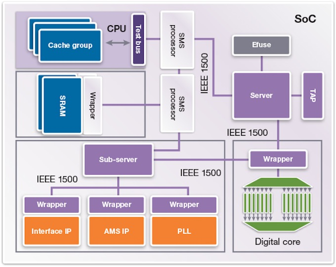 The tool  includes test servers, a bus structure, interfaces, and wrappers (Source: Synopsys)