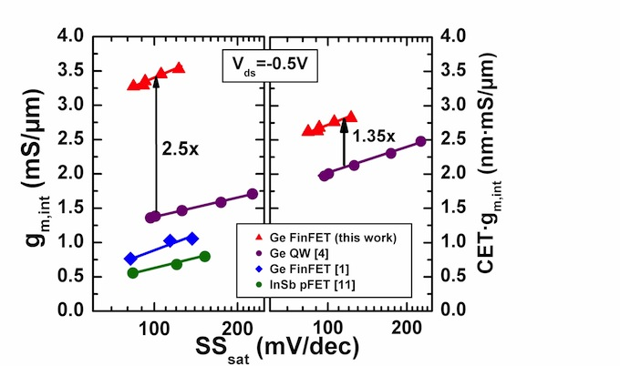 Transconductance gains of using germanium in the channel of p-finFETs  (Source: TSMC)