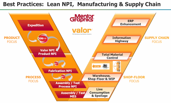 The evolution of Valor toward ERP (Source: Mentor Graphics)