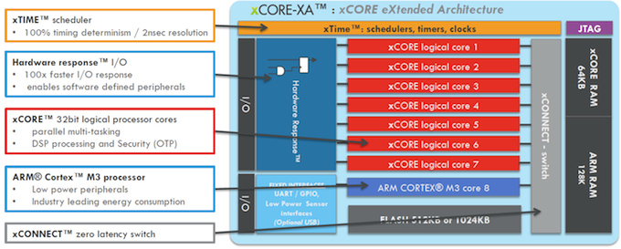 the xCORE-XA architecture (Source: XMOS)