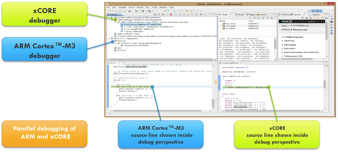 Co-debug of the ARM and xCORE code (Source: XMOS)