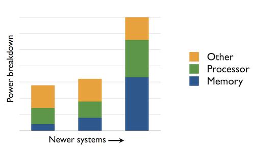 Server power trend (Source: IBM)