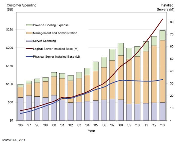 Worldwide server expenditure (Source: IDC)
