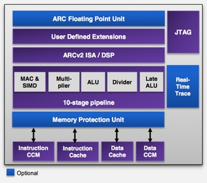 Block diagram of the ARC HS processor core
