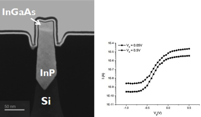 In this epitaxial integration of III-V materials onto the tip of a silicon finFET, the InP layer manages lattice mismatch and provides electrostatic confinement for the InGaAs channel (Source: imec)