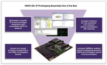 Synopsys HAPS-DX for physical IP prototyping
