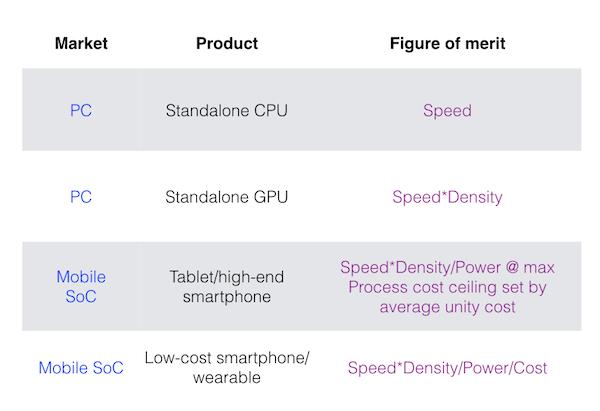 Comparative SoC figures of merit (Source: Qualcomm)