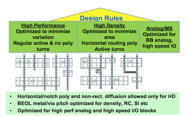Two-fold RDR strategy to enable high-density and low-variation blocks in a mobile SoC (Source: Qualcomm)